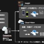 オプティム、直感的にIoT端末の制御やデータ解析、AIとの連携ができるOSを発表