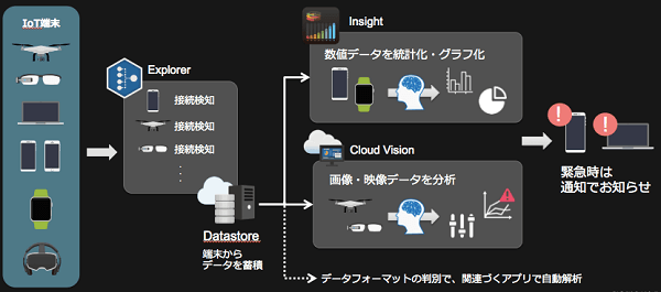 cloud-iot-os-img01