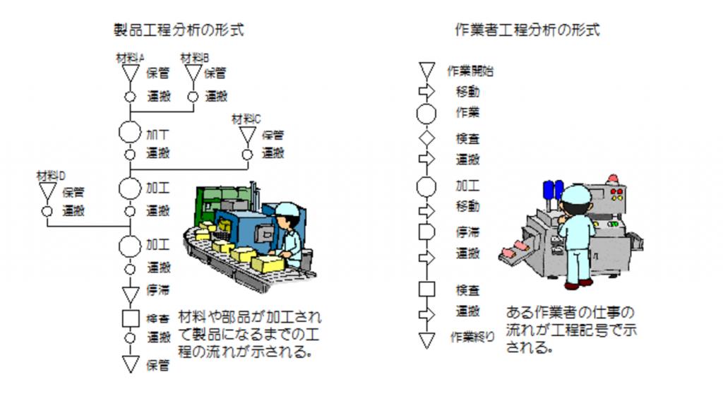 現場改善用語集【工程分析】