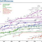 太陽電池の変換効率、ファーストソーラーが22.1%を達成 (三島一孝,[スマートジャパン])