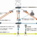 40GHz帯/60GHz帯協調による無線網の実証に成功 (竹本達哉,[EE Times Japan])