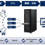 大規模分散処理基盤の導入を支援するリファレンス情報を提供 ([MONOist])