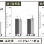 睡眠時無呼吸を治療すると体重が増えるメカニズムを解明 ([MONOist])