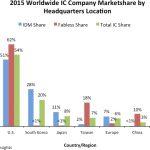日本のICメーカーの世界シェアは8%――2015年 (竹本達哉,[EE Times Japan])