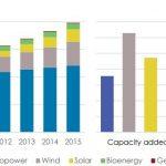 再生可能エネルギーの発電設備が世界で8%増加、過去最高の伸び率 (石田雅也,[スマートジャパン])