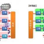 セル生産機能を強化したMESソリューションの提供を開始 ([MONOist])