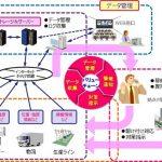 自動監視機能を統合・拡張し、クラウドにも対応した新たなIoTサービス ([MONOist])