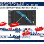 NECのモノづくり「見える化ソリューション」、自社工場での実証結果を商品化 (朴尚洙,[MONOist])