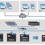 オフィス・3D CAD向けのデスクトップ仮想化を支えるストレージシステム ([MONOist])