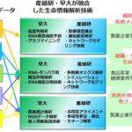 生体システムのビッグデータ解析に向け、研究拠点を開設 ([MONOist])