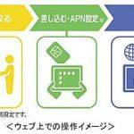 KDDIがソラコムとIoT向け回線サービスを共同開発、「引き合いは前年比3倍に」 (朴尚洙,[MONOist])