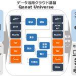 IoT、基幹システムなどのデータを融合・活用するクラウド基盤を提供 ([MONOist])