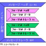 大容量シンボルのデータ構造