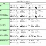 生鮮JANコードの標準化動向