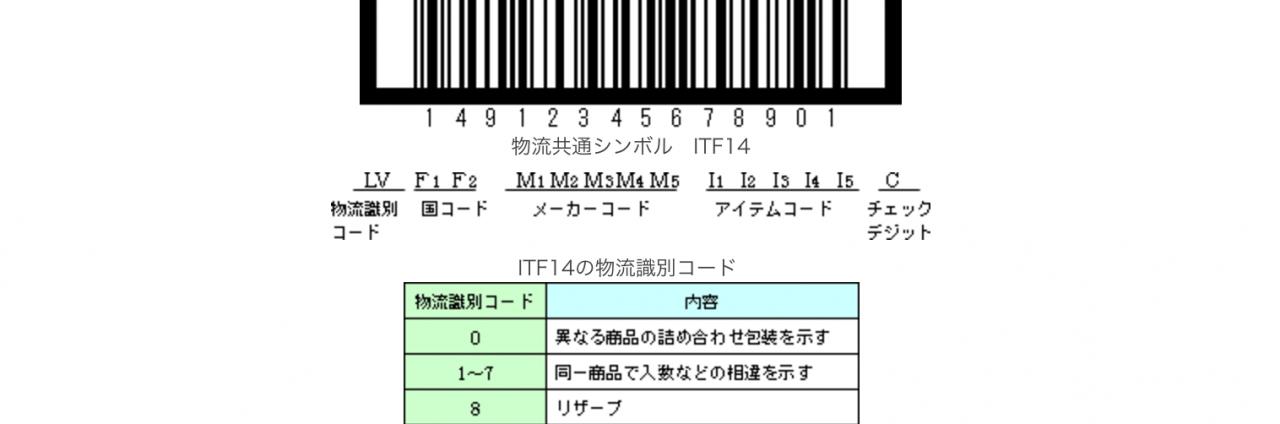 共通物流シンボル「ITF」の標準化動向