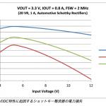 フリーホイーリングのジレンマ:車載用同期コンバータ向けショットキー整流器の選択