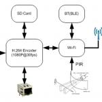 IoTの展開に不可欠な特性を追加する、インテリジェント動画ストリーミング機能セット