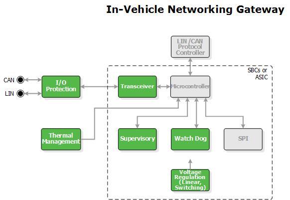 IVN block diagram