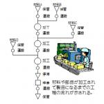 『改善ぷちセミナー』工程分析について