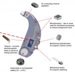 高性能補聴器:人気のウェアラブル機器