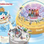 米・ベライゾンのデジタルトランスフォーメーション戦略@DX Initiative