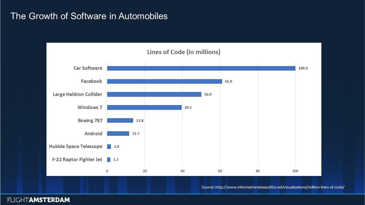 ブラックダック_車のソフトウェアコード