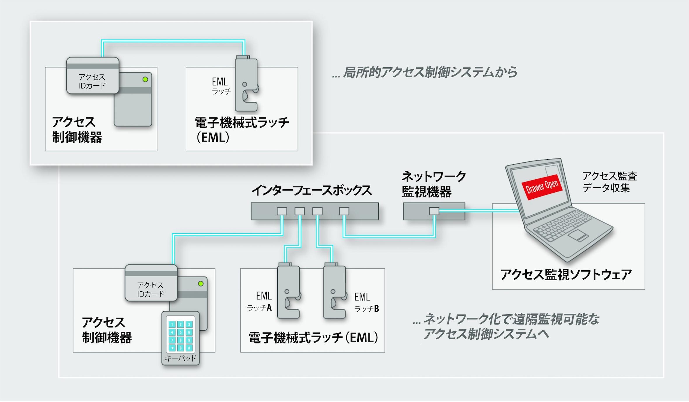 Southco-EASsystem
