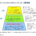 """デジタルものづくりと""""三層分析""""(1)"""