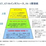 """デジタルものづくりと""""三層分析""""(2)"""
