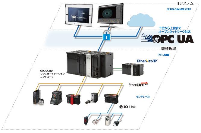 OPC UA接続イメージ