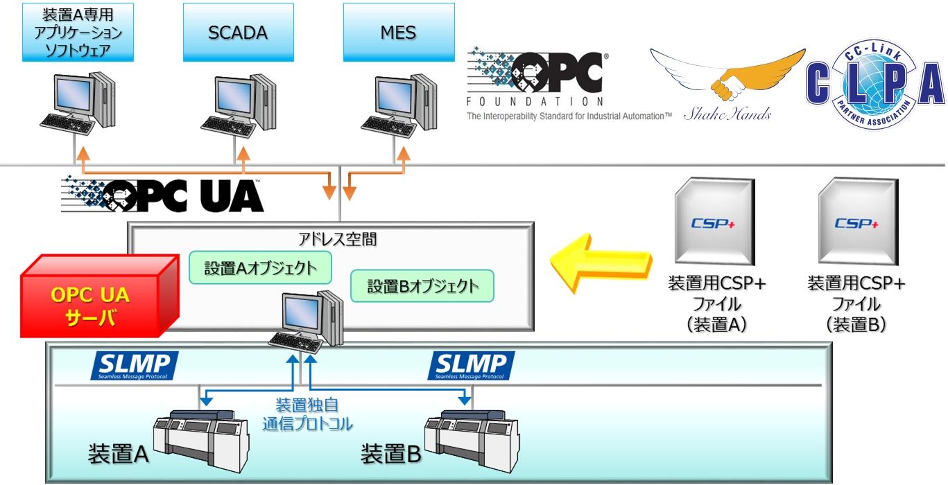 ▲装置用CSP+とOPC UAサーバへの適用イメージ