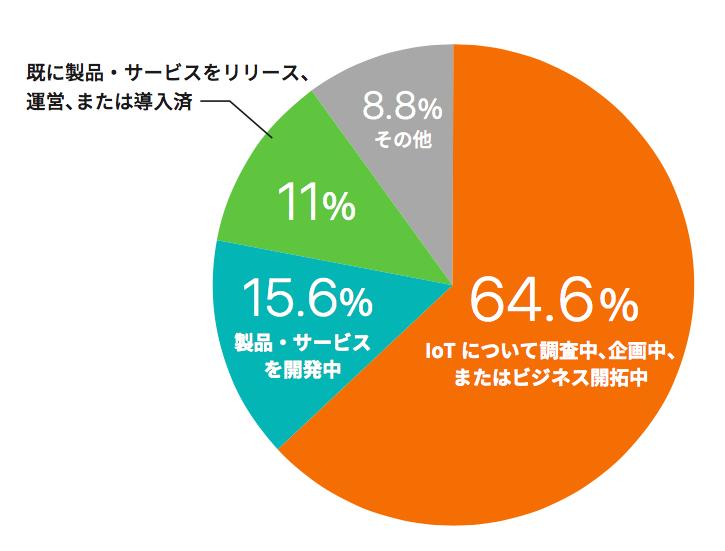 サイプレス、IoTビジネス調査結果 IoTは初期段階、無線、クラウド利用動向も