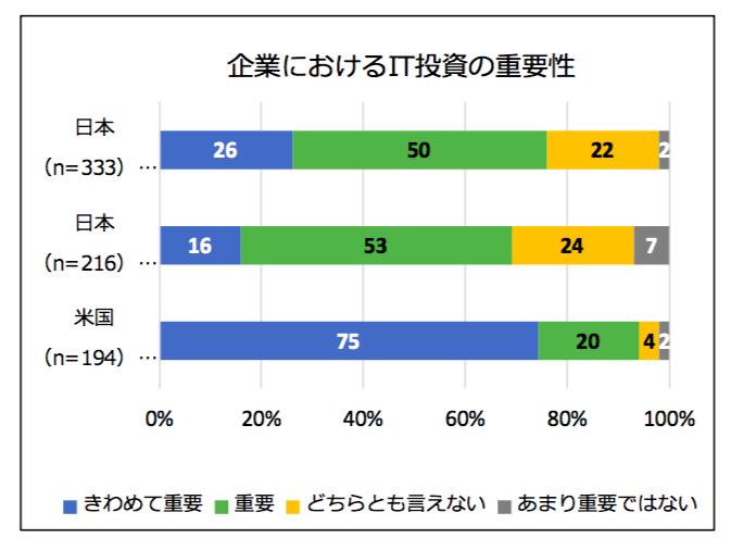 JEITAグラフ