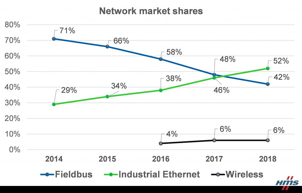 ネットワークHMS推移evolution-of-fieldbus-and-industrial-ethernet-market-shares-new-nodes