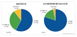 ガートナー_企業のIoT推進調査