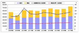 NECA_電気制御機器出荷統計