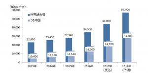 矢野経済_監視カメラ世界総市場
