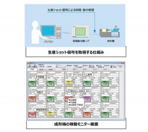 IoT事例_5_笠原成形所