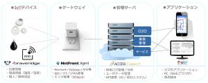 ACCESS_専用ゲートウェイ活用例_1200