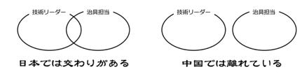 図3 中国人同士のカバーし合わない仕事の仕方