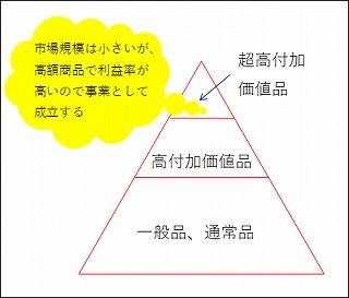 安田工業は超高付加価値戦略で憧れの的になっている