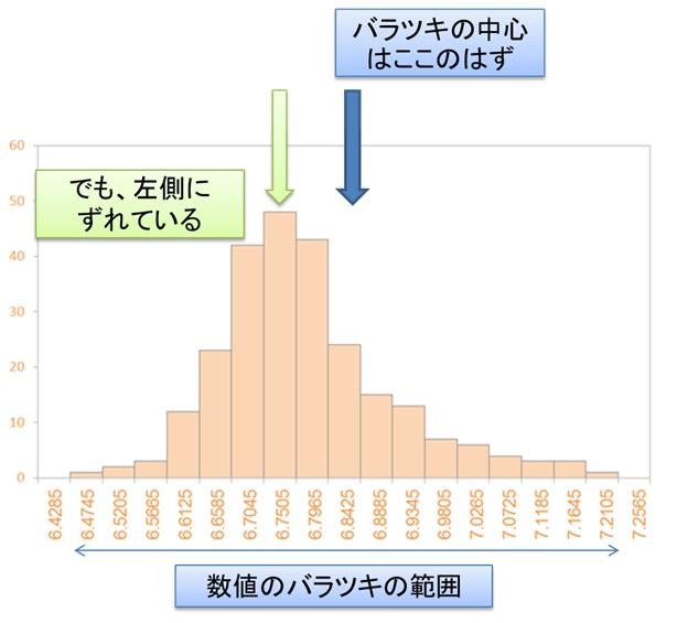 品質管理の分析手法・ヒストグラム