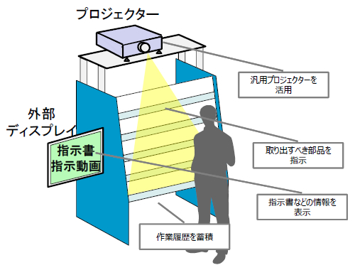 60_OKI_プロジェクションアッセンブリーシステム