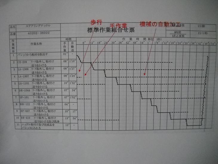 刃物手動送り機械の標準作業づくり_06