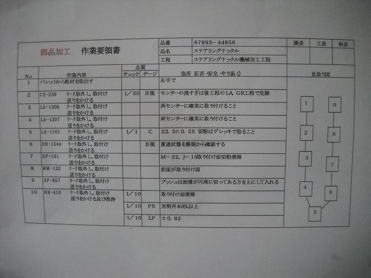 刃物手動送り機械の標準作業づくり_08