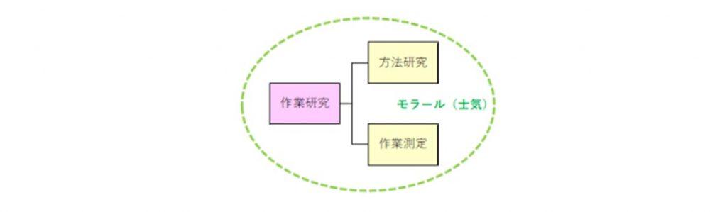 作業研究=方法研究+時間計測がIEの全体像である