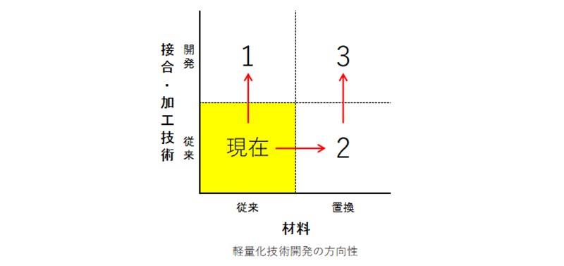 新日鉄住金の軽量化技術に取り組む姿勢から学ぶ_01