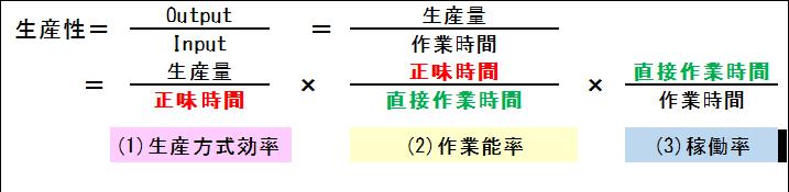 設備総合効率と生産性の似ていて違うところ_01