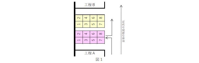 運搬工程分析では先入れ先出しの置き方に注目する_01