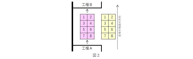 運搬工程分析では先入れ先出しの置き方に注目する_02